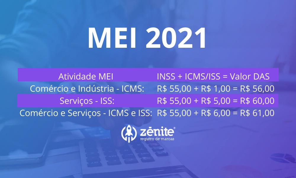 DAS obrigações do MEI 2021